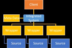 Data Warehousing - Traditional approach