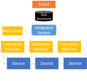 Data Warehousing - approaches