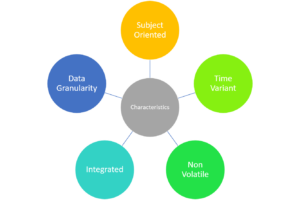Data Warehousing Characteristics